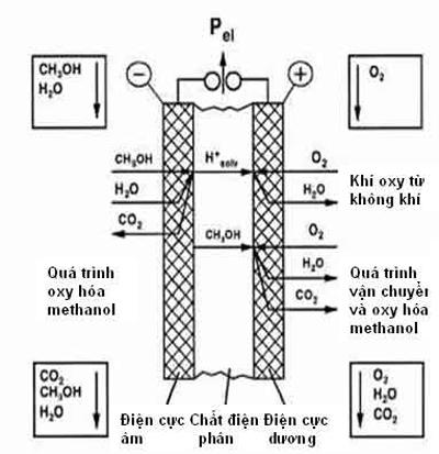 Pin nhiên liệu Methanol