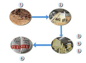Quy trình sản xuất viên nén mùn cưa tại Năng lượng AT